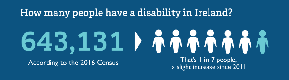 According to the 2016 census 643,141 have a disability in Ireland